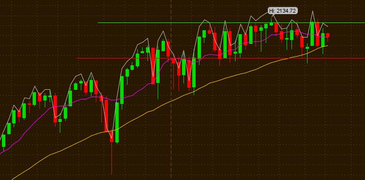 фондовом рынке