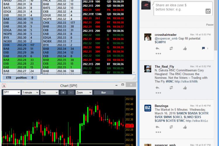 Полезные ресурсы, сайты и твиттер аккаунты для торговли акциями на NYSE и NASDAQ.
